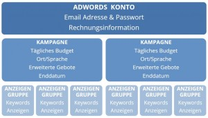 AdWords Kontostruktur