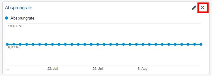 Analytics Dashboard Widget entfernen