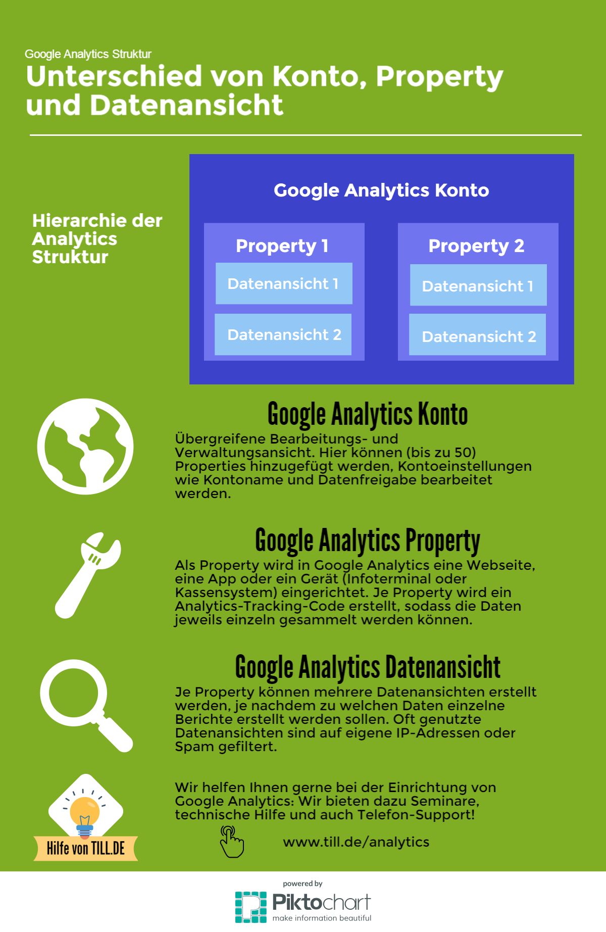 TILL.DE-Infographic-Google-Analytics_Konto_Property_Datenansicht Google Analytics Struktur: Analytics Konto, Property und Datenansicht