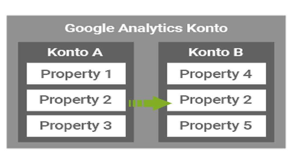 Eine Google Analytics Property verschieben – die Analytics Innovation