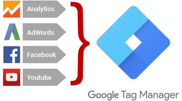 Google Tag Manager Funktionen