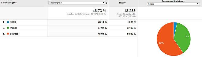 Screenshot-Website-Besucher-über-verschiedene-Geräte-Analytics Mobile first: Was Webseiten-Betreiber jetzt tun müssen
