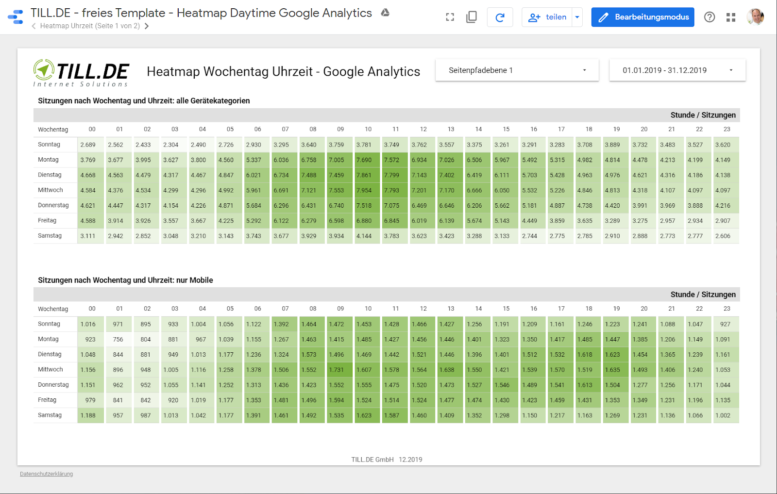 analytics_daytime Liste mit Google Data Studio Report Templates