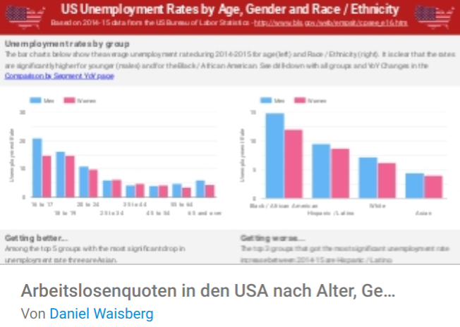 arbeitslosenquote-usa Liste mit Google Data Studio Report Templates