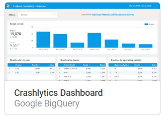 crashlytics Liste mit Google Data Studio Report Templates