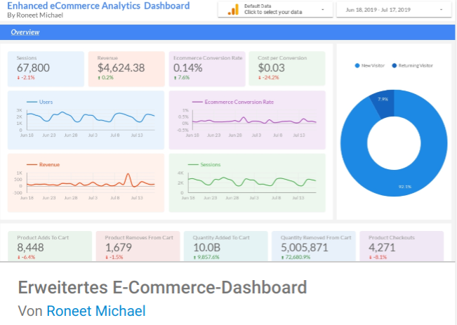 ecommerce-dashboard-erweitert Liste mit Google Data Studio Report Templates