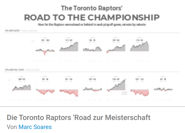 road-to-championship Liste mit Google Data Studio Report Templates