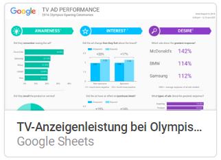 tv_anzeigeleistung Liste mit Google Data Studio Report Templates
