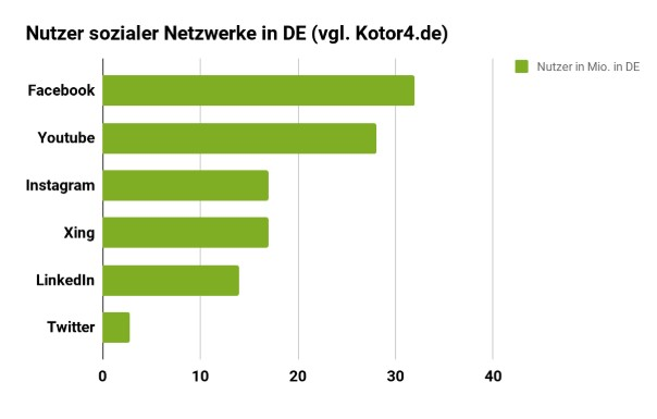 Grafik-1-Blog Soziale Netzwerke für Unternehmen im Überblick