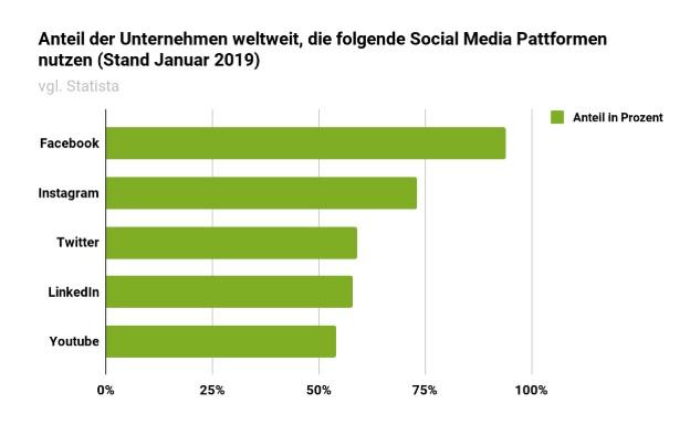 Grafik-2-Blog Soziale Netzwerke für Unternehmen im Überblick