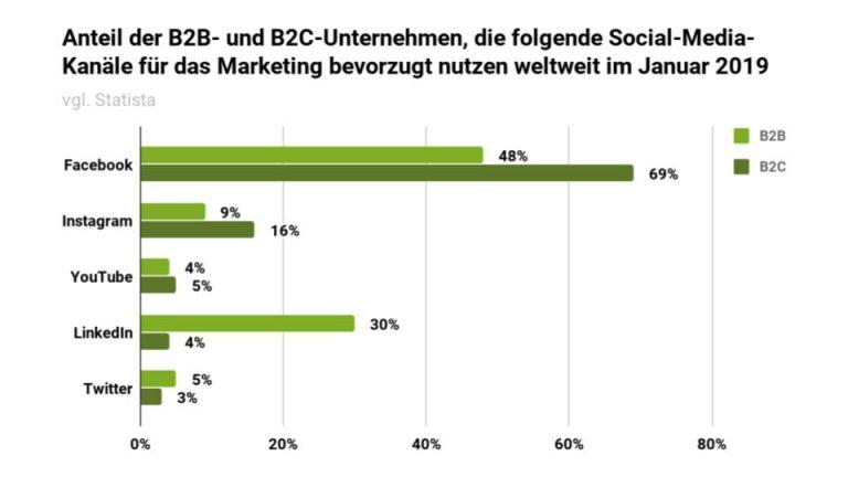 grafik-3-Blog-768x432 Soziale Netzwerke für Unternehmen im Überblick