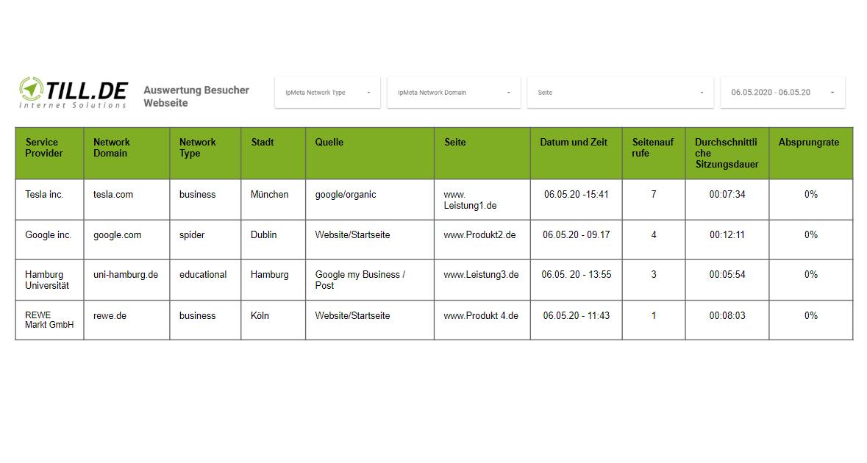 Data-Studio-Bericht ISP-Analysen in Google Analytics