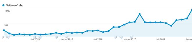 Dieses Bild zeigt einen Graphen der Seitenaufrufe der Webseite Liste aller Google Produkte im Zeitverlauf