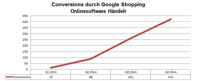 TILL.DE Google Shopping Conversion