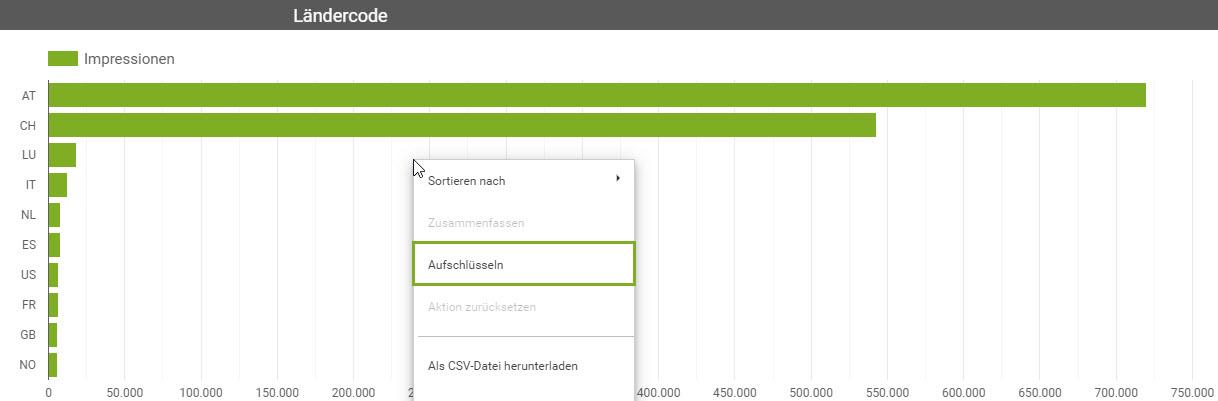 Google Data Studio Screenshot Daten aufschlüsseln
