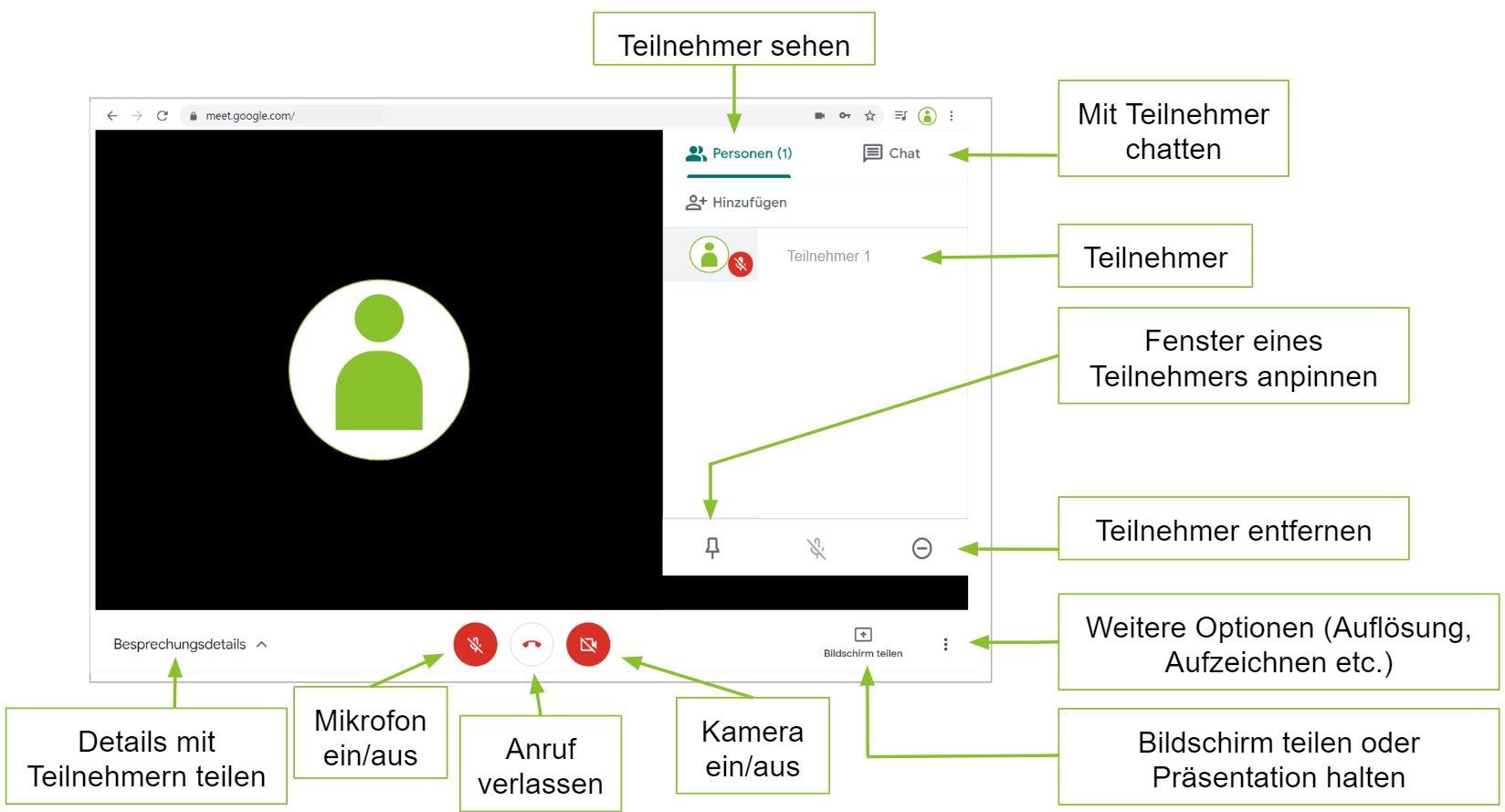 Überblick in Google Meet.