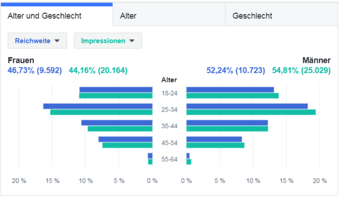 Facebook Ads - Demografische Merkmale