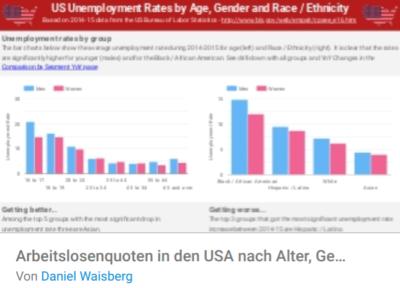 arbeitslosenquote-usa
