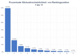 Dieses Balkendiagramm zeigt die Klickwahrscheinlichkeit der Rankingpositionen der ersten Seite der Google Suchergebnisseiten