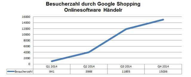 TILL.DE Google Shopping Besucherzahl